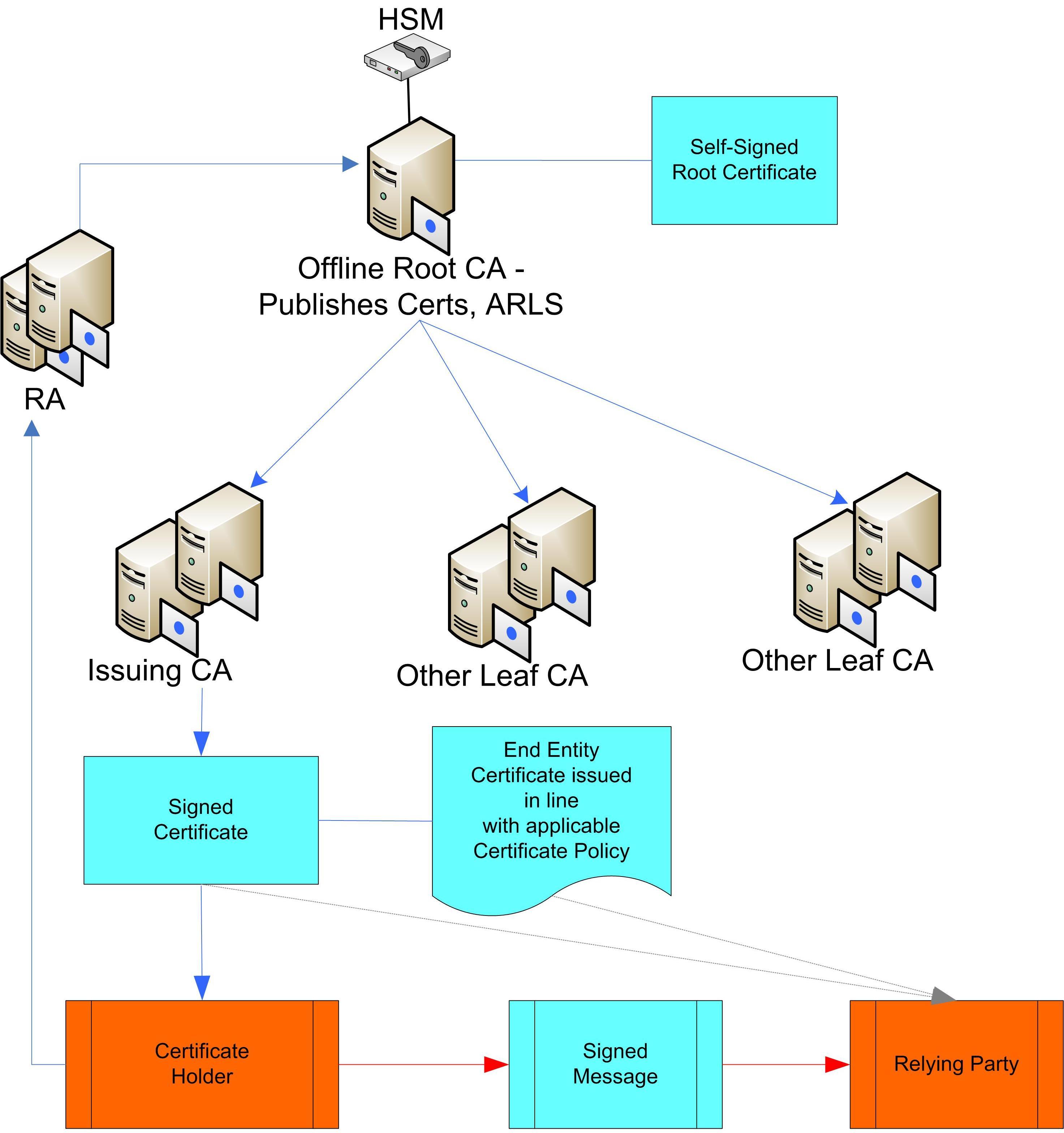Simplified PKI v02